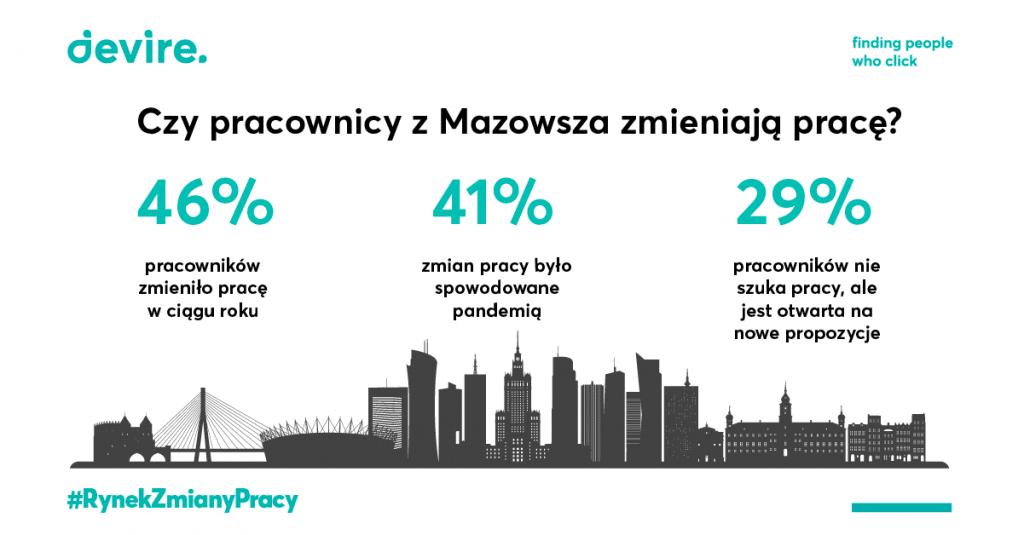 zmiana pracy Mazowsze