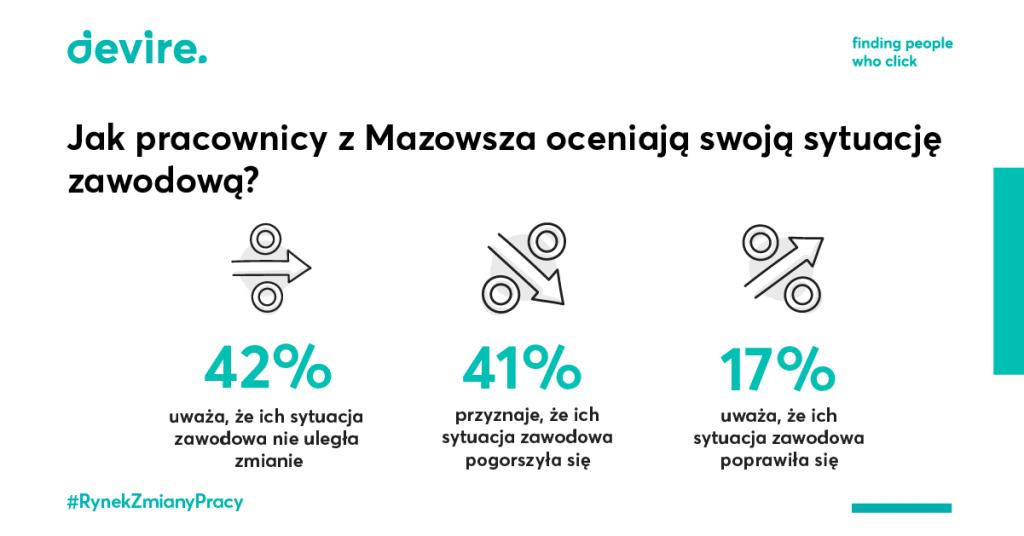 Sytuacja zawodowa pracowika z Mazowsza
