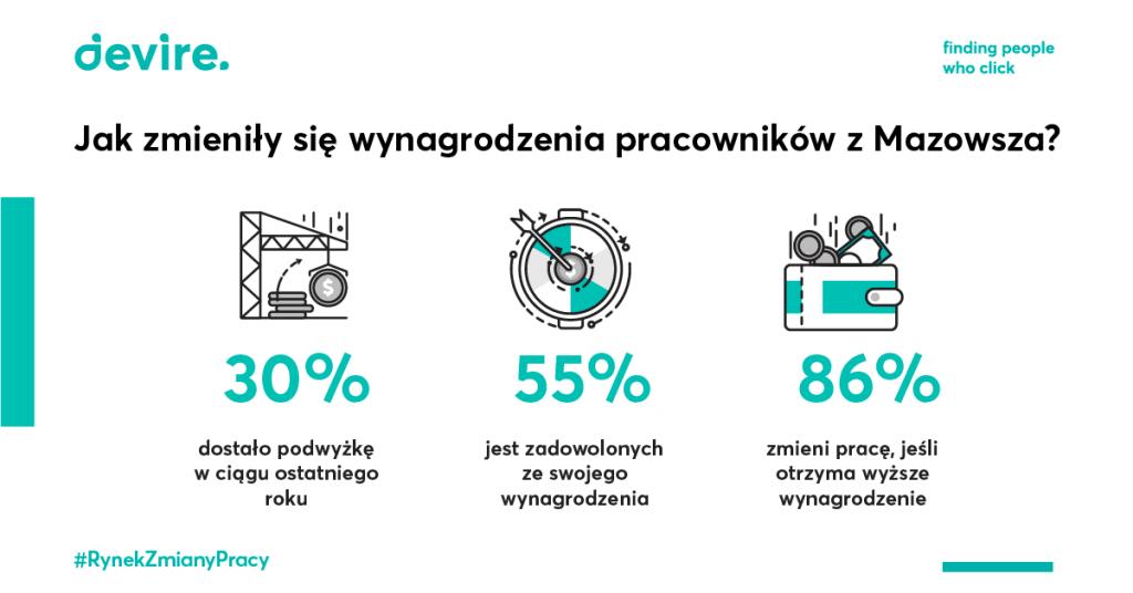 Wynagrodzenia pracownika z Mazowsza