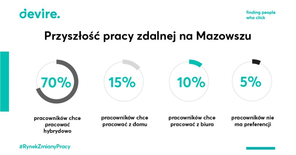 Przyszłość pracy zdalnej na Mazowszu