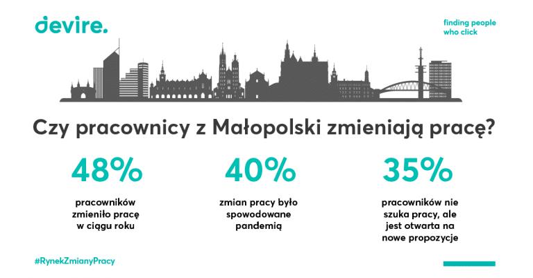Czy pracownicy z Małopolski zmieniają prace?